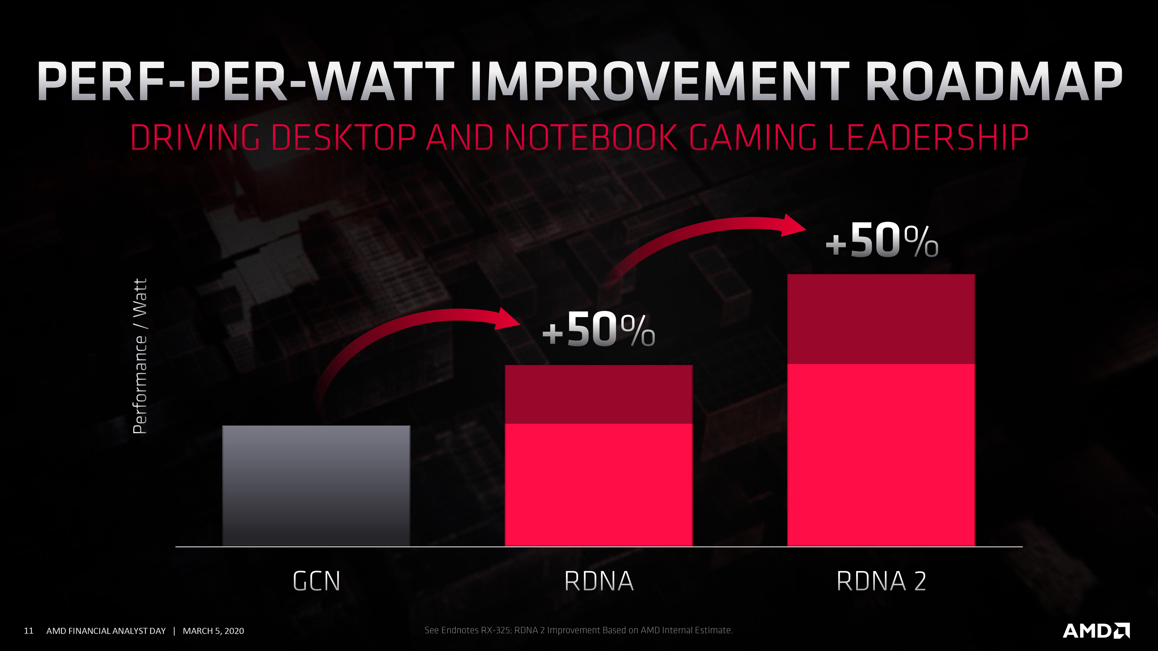 Amd S Rdna 2 Gets A Codename Navi 2x Comes This Year With 50 Improved Perf Per Watt