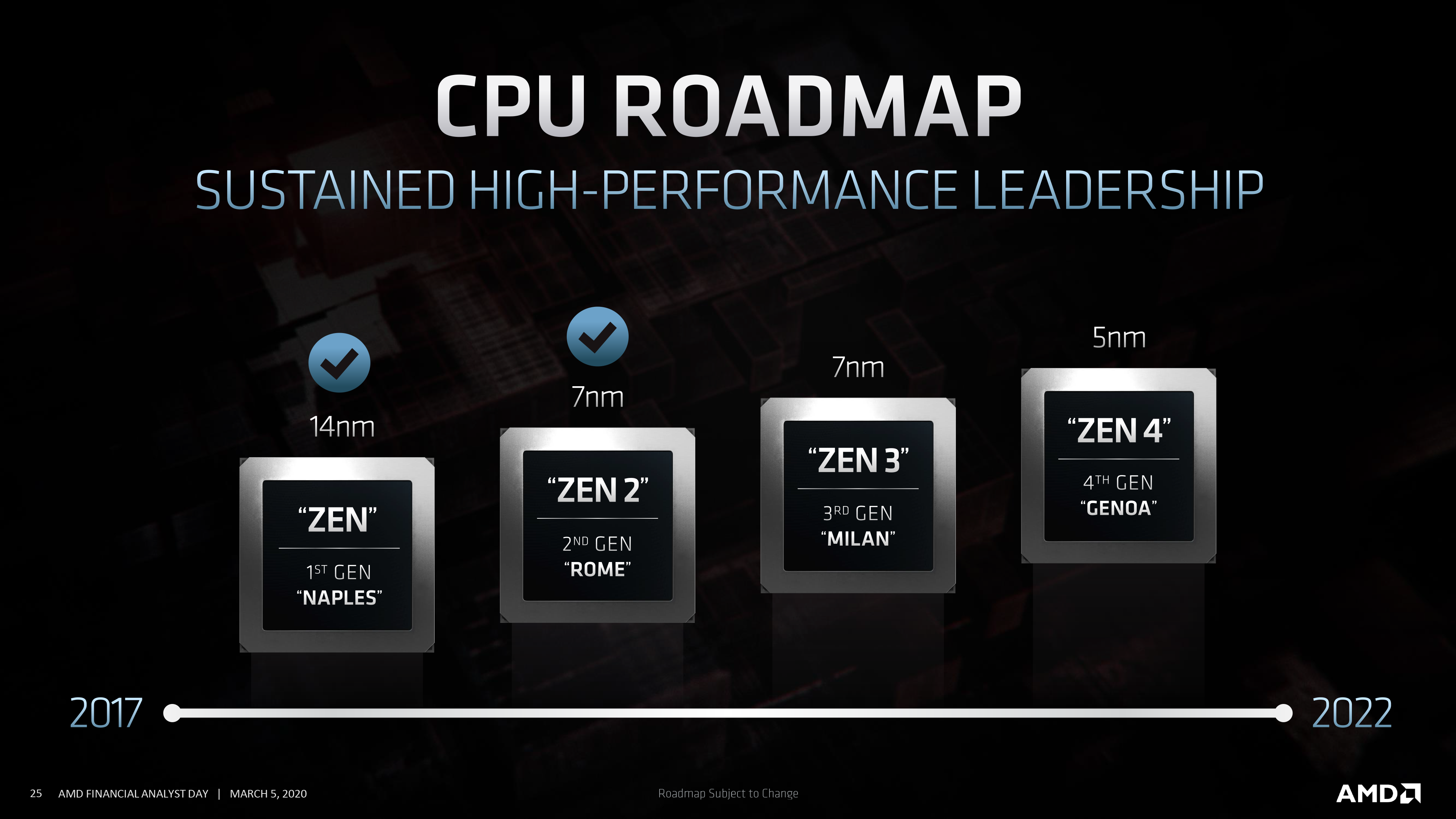 Updated Amd Ryzen And Epyc Cpu Roadmaps March 2020 Milan Genoa And Vermeer