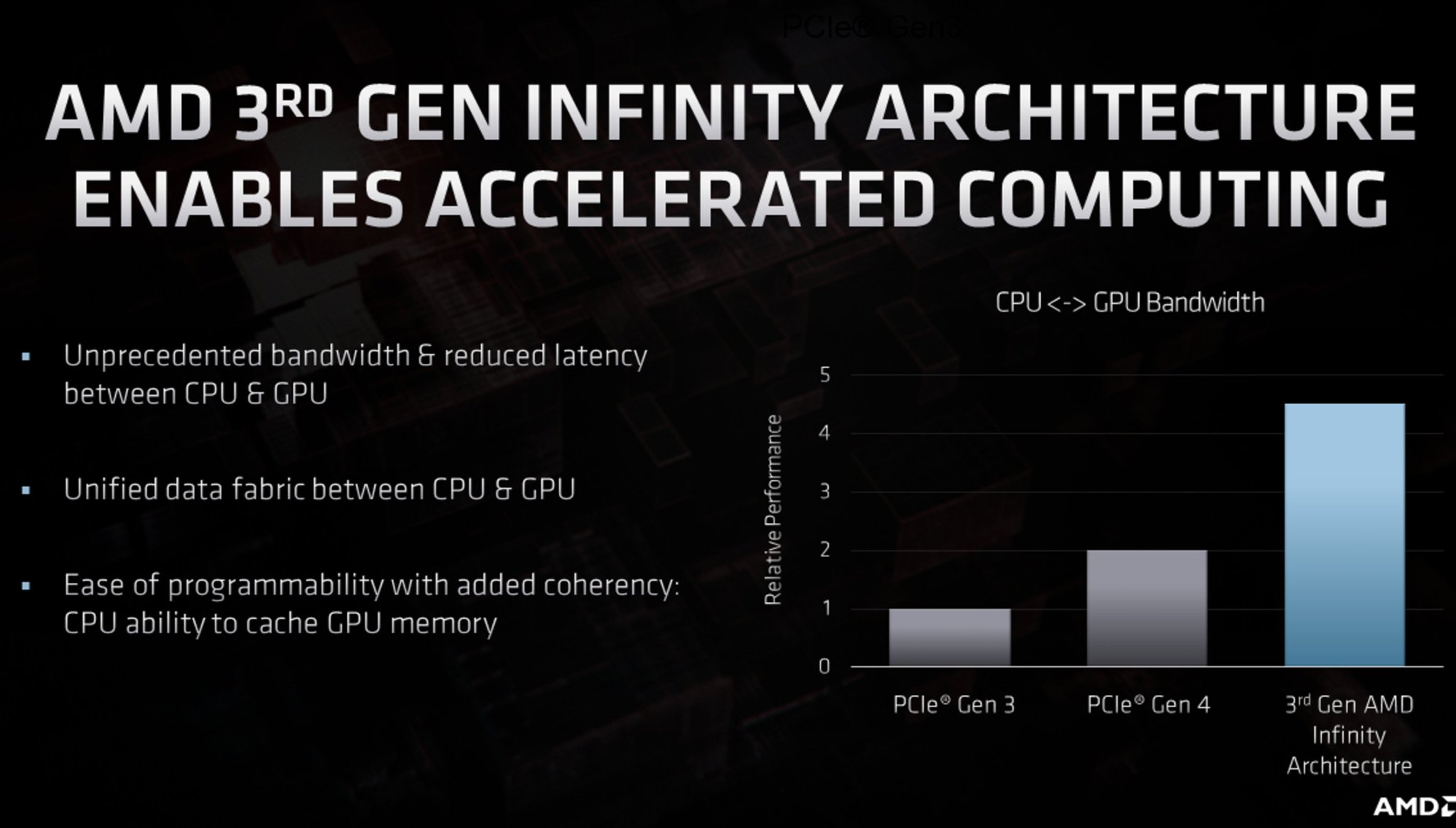 Amd Moves From Infinity Fabric To Infinity Architecture Connecting Everything To Everything