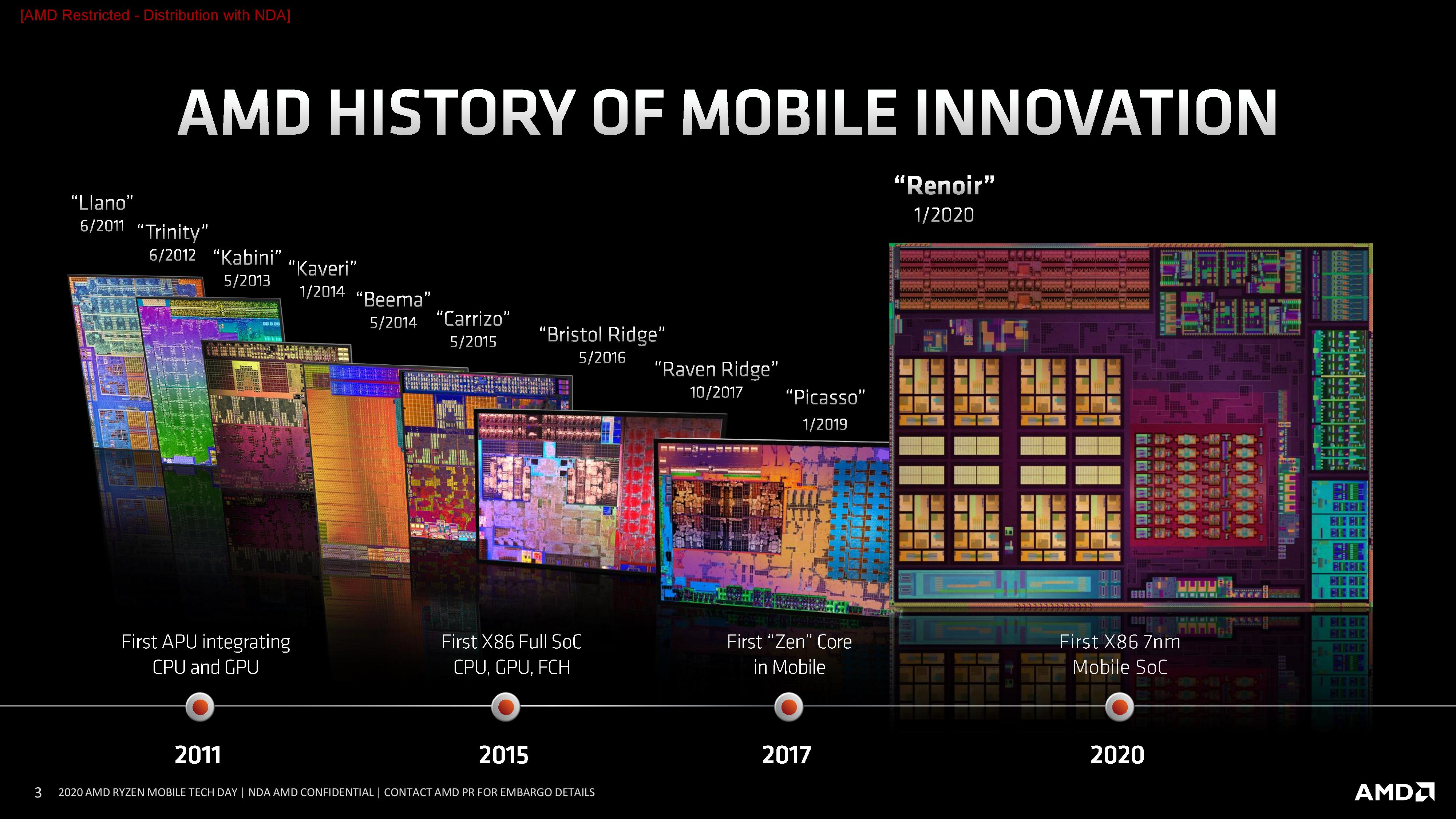 Amd Details Renoir The Ryzen Mobile 4000 Series 7nm Apu Uncovered