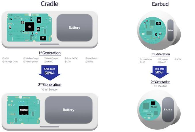 سامسونگ آی سی های مدیریت انرژی همه در یک را برای گوشواره های بی سیم فاش می کند   - لپ تاپ استوک
