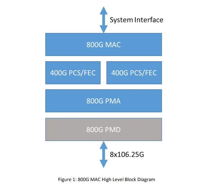Rebranded Ethernet Technology Consortium Unveils 800 Gigabit Ethernet