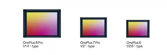 OnePlus 8 Pro Sensor (MOBHouse Productions)