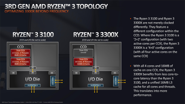 The Amd Ryzen 3 3300x And 3100 Cpu Review A Budget Gaming Bonanza