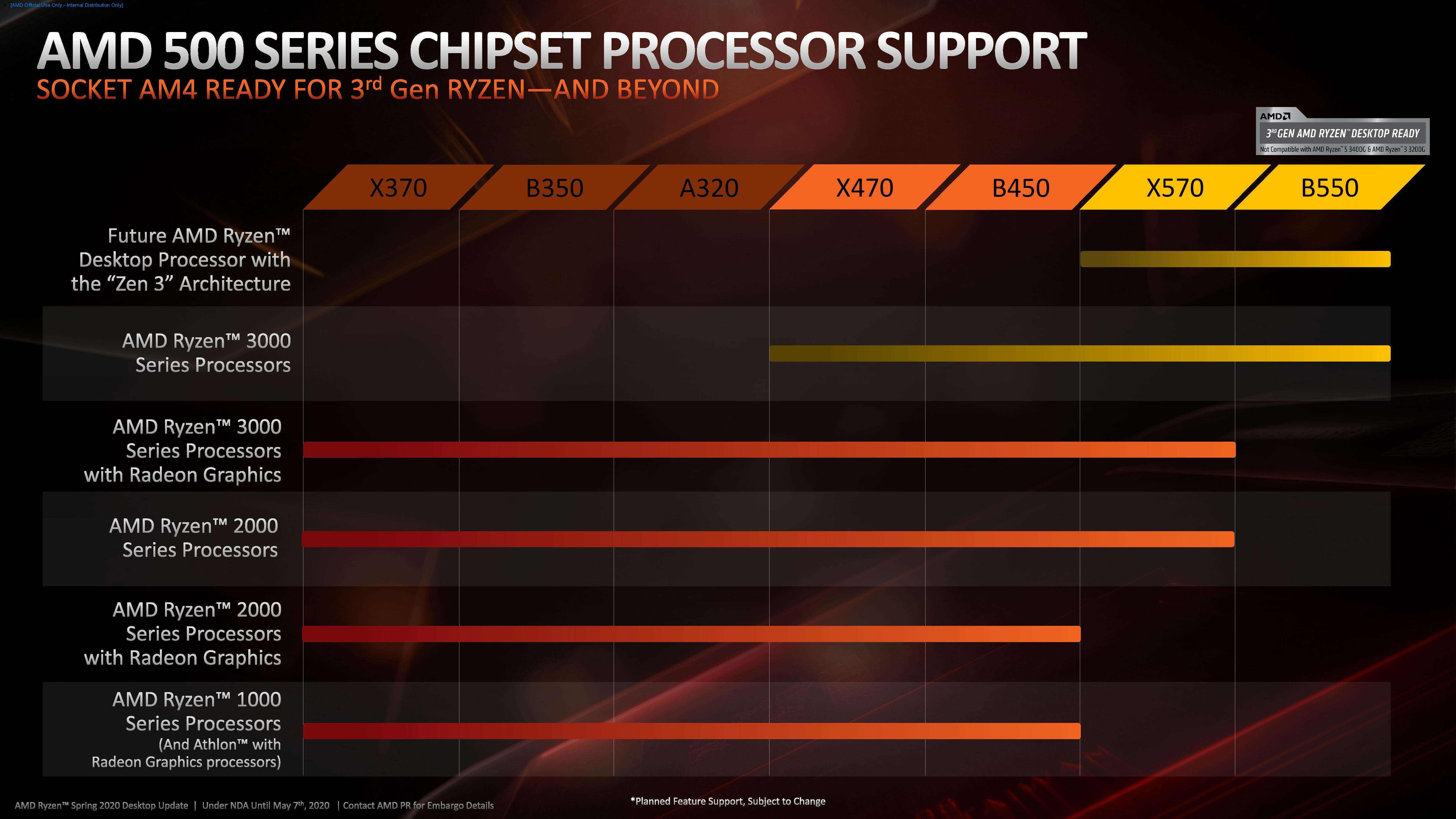 Amd Ryzen 5 3600 Review Why Is This Amazon S Best Selling Cpu