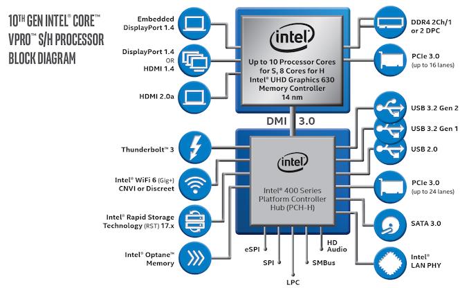 Intel اعلام کرد 10th Genet Comet Lake vPro: همه چیپست های سری 400 پشتیبانی می شوند   - لپ تاپ استوک
