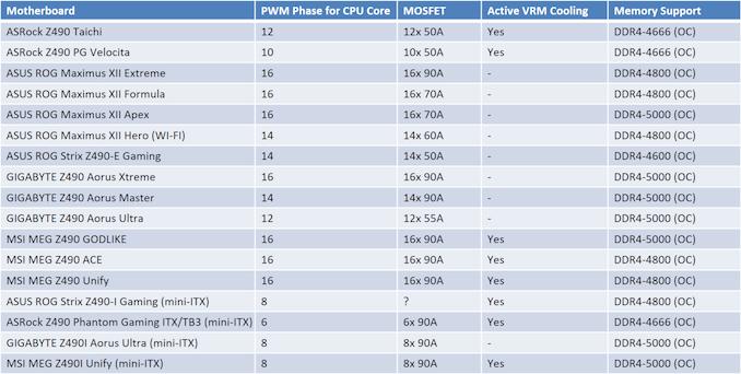 Sponsored Post: MSI's Z490 Motherboard Guide 6