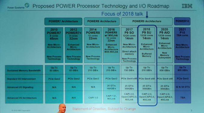 چیپ های داغ 32 (برنامه 2020) اعلام شده: Tiger Lake، Xe، POWER10، Xbox Series X، TPUv3، Jim Keller Keynote   - لپ تاپ استوک