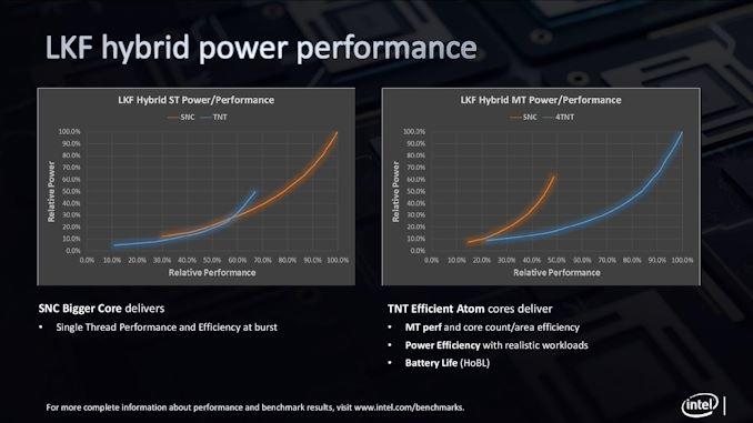 اینتل مشخصات پردازنده های Lakefield را فاش می کند: 64 واحد اعدام ، حداکثر 3.0 گیگاهرتز ، 7 وات   - لپ تاپ استوک