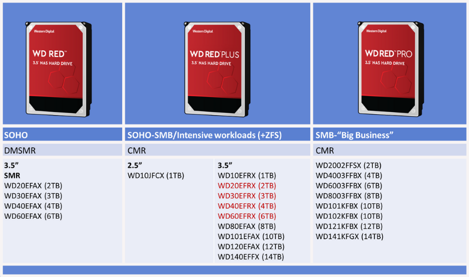 Western Digital Announces Red Plus Hdds Cleans Up Red Smr Mess With Plus Branding