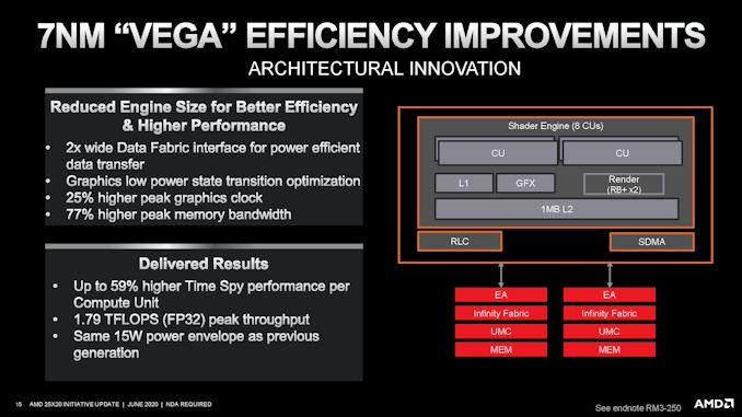 AMD در اهداف 25x20 خود موفق شد: Renoir در سال 2020 از خط عبور می کند   - لپ تاپ استوک
