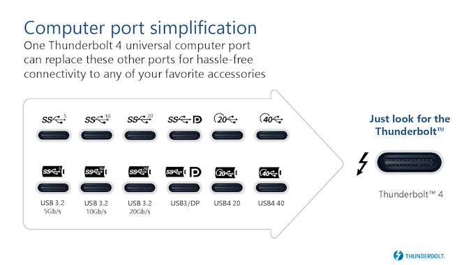 بروزرسانی Intel Thunderbolt 4: Controllers و Tiger Lake در سال 2020   - لپ تاپ استوک