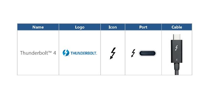 Intel Thunderbolt 4 Update: Controllers and Tiger Lake in 2020