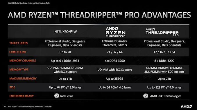 AMD Ryzen Threadripper Pro را اعلام می کند: قطعات ایستگاه کاری فقط برای نصب های OEM   - لپ تاپ استوک