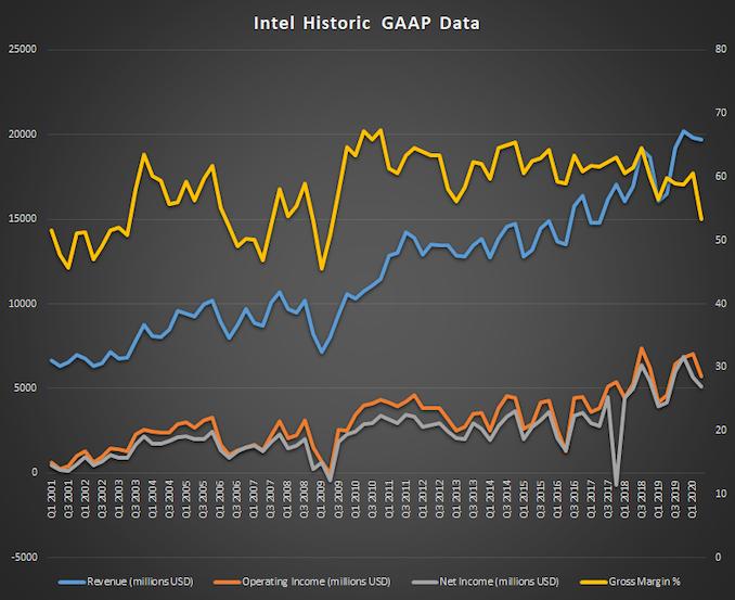 گزارش های اینتل سود Q2 2020: سوخت فروش مرکز داده ها یک رکورد دیگر است   - لپ تاپ استوک