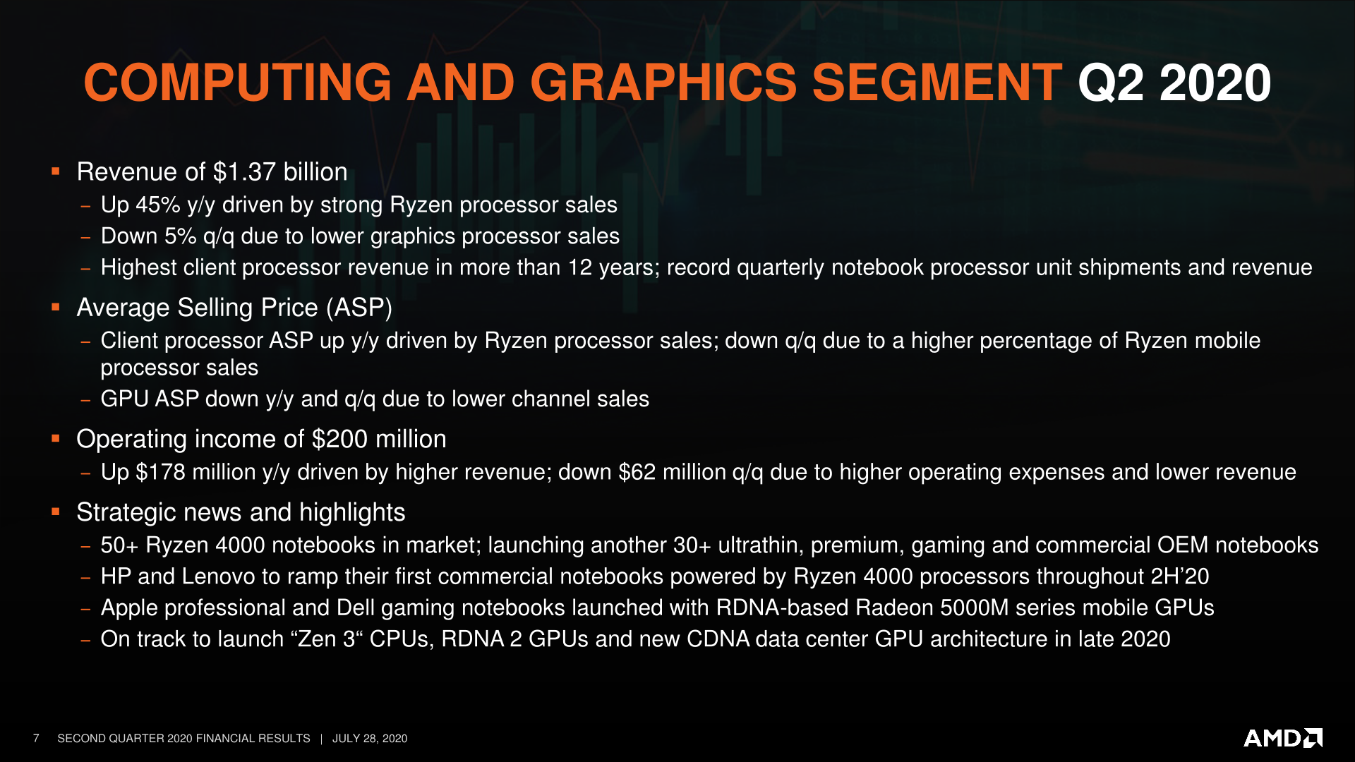 Amd Reiterates 2020 Roadmap Zen 3 Client Server Rdna 2 Cdna Late This Year