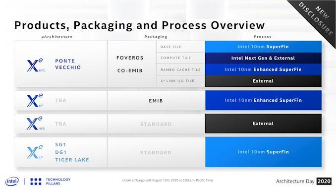 GPU Xe-HPG اینتل رونمایی شد: ساخته شده برای علاقه مندان به پارلمان ، ساخته شده در شخص ثالث فاب   - لپ تاپ استوک