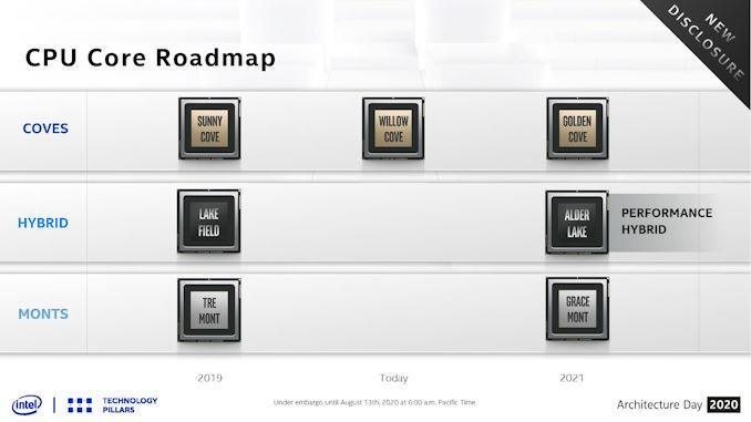 Intel Alder Lake: تأیید شده x86 Hybrid با Cove Golden Cove و Gracemont برای سال 2021   - لپ تاپ استوک