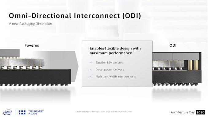 FPGA های 7nm آینده Intel برای استفاده از Foveros 3D Stacking   - لپ تاپ استوک