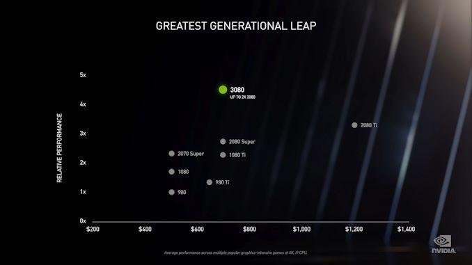 NVIDIA اعلام کرد GeForce RTX 30 Series: Ampere برای بازی ، شروع با RTX 3080 و RTX 3090   - لپ تاپ استوک