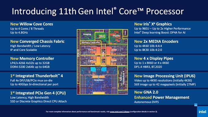 Intel 11th Gen Core Tiger Lake را راه اندازی می کند: حداکثر 4.8 گیگاهرتز در 50 وات ، GPU 2 برابر با Xe ، مارک جدید   - لپ تاپ استوک