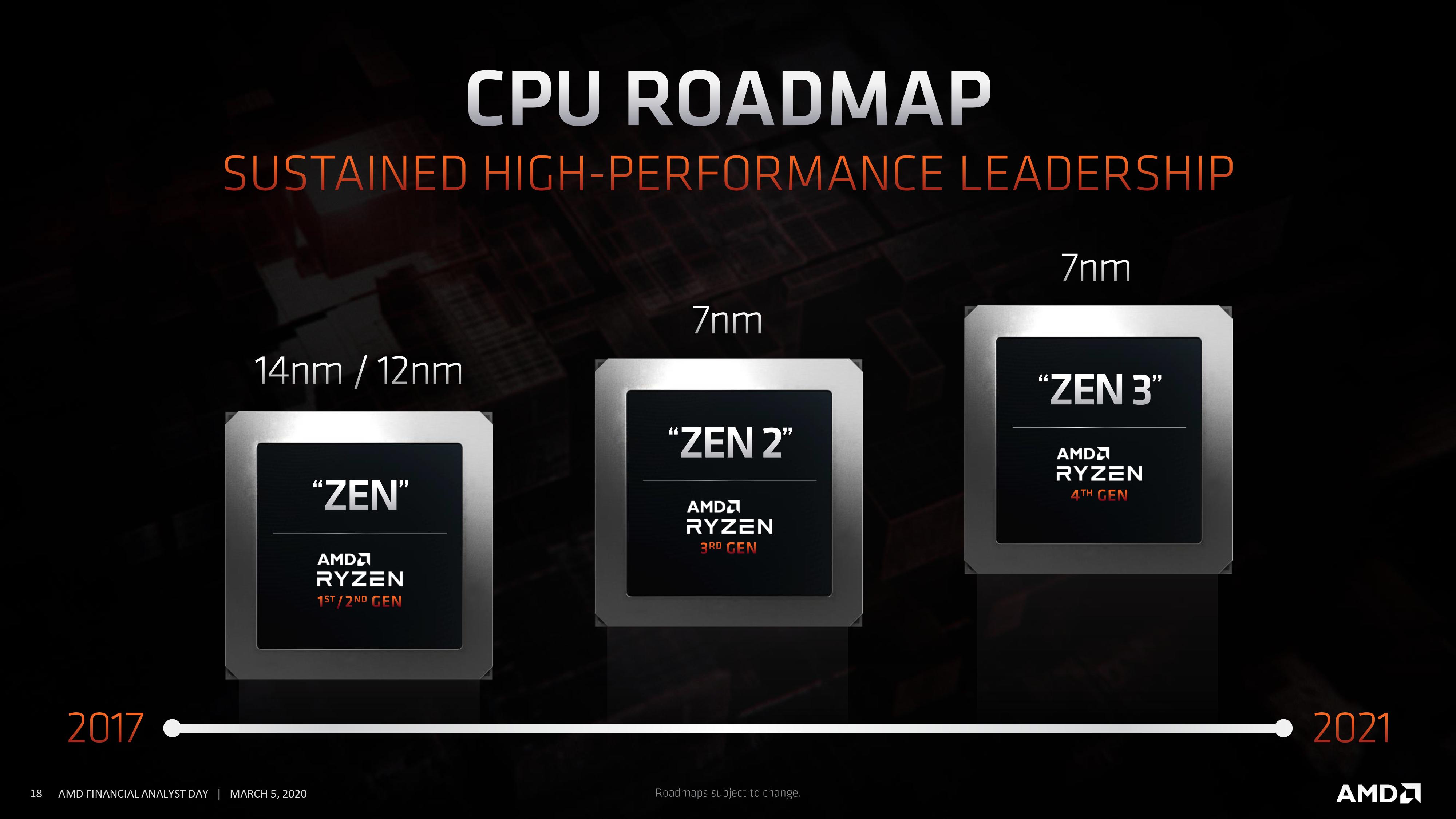 Amd Announces Ryzen Zen 3 And Radeon Rdna2 Presentations For October A New Journey Begins