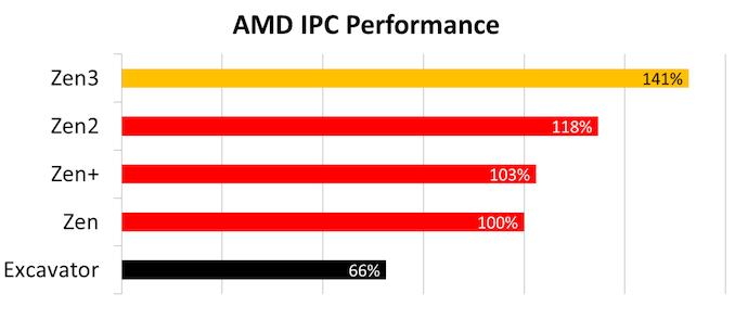IPC%20Gen-on-Gen3_575px.png