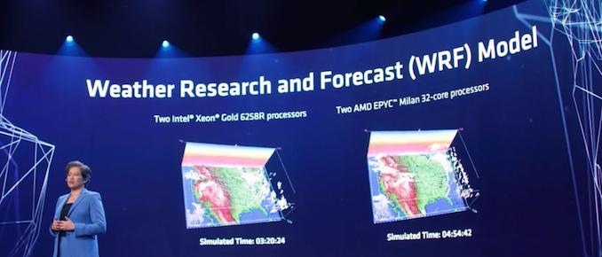 AMD Previews 3rd Gen EPYC 'Milan' Performance