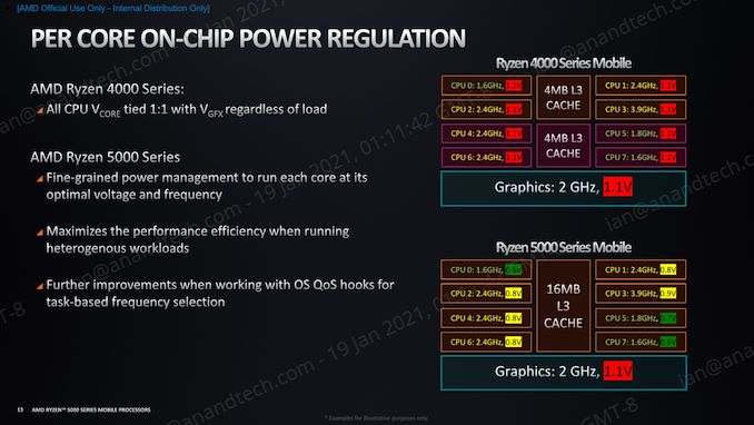 AMD%20Ryzen%205000%20Series%20Mobile%20-%20Architecture%20Deep%20Dive-page-013_575px.jpg