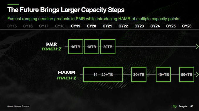 seagate-roadmap-2021-capacities_575px.png