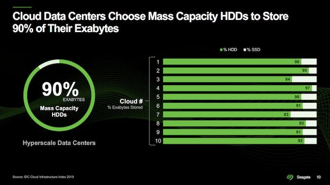 seagate-roadmap-2021-cloud-datacenters_575px.png