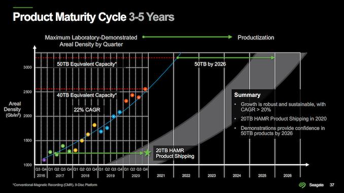 seagate-roadmap-2021-density_575px.png
