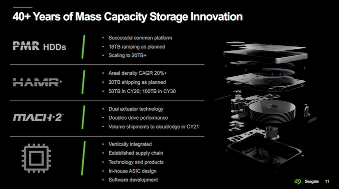 seagate-roadmap-2021-summary_575px.png
