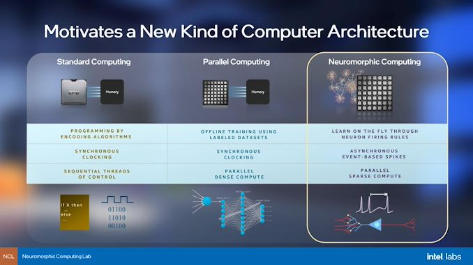 Intel Rolls Out New Loihi 2 Neuromorphic Chip: Built on Early Intel 4  Process