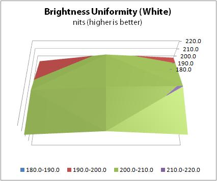 Analysis: Brightness Uniformity - A New 30