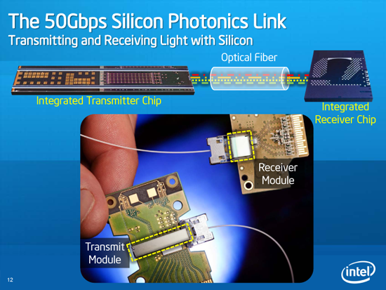 http://images.anandtech.com/doci/3834/50gbpssiliconphotonicslink.png