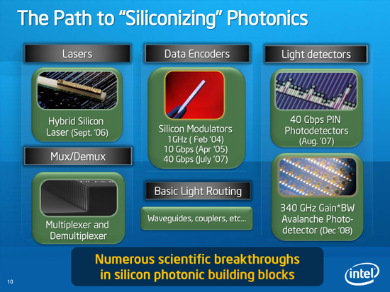 http://images.anandtech.com/doci/3834/thepathtosiliconizing.png