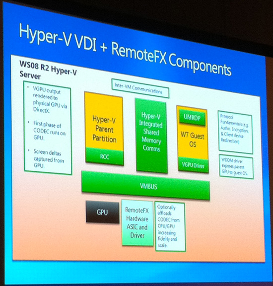 Microsoft's Next RDP Moves Rendering Back to the Server - NVIDIA GTC