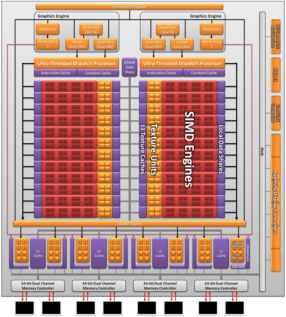 Cayman: The Last 32nm Castaway - AMD's Radeon HD 6970 & Radeon HD