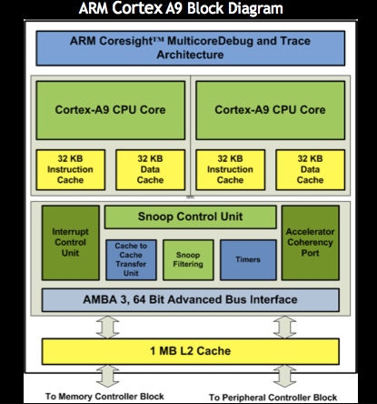 While The OMAP 4 And Tegra 2 Both Have A Larger L2 Cache Its Unclear What Frequency Operates At Qualcomms Core As
