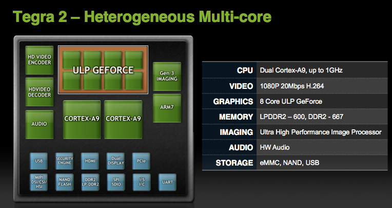The CPU: Dual-Core ARM Cortex A9 - NVIDIA's Tegra 2 Take Two: More Architectural Details and Design Wins