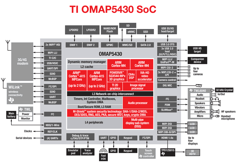 ti reveals omap 5  the first arm cortex a15 soc