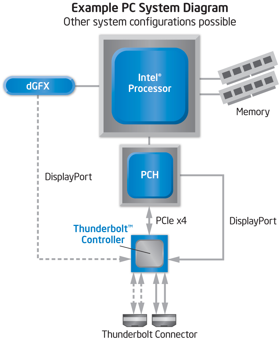 Bosch Rexroth New Product Update Indradyn S Synchronous Servo Motors Ms2n in addition Profibus Dp Rs485 Polarity together with Panasonic 2gang 1way Switch Wide Series likewise File Dunlop Crybaby GCB 95 Rev D true bypass further A First Look At Thunderbolt On Windows With Msis Z77agd80. on wiring 2 way