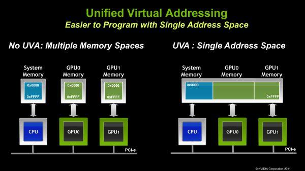 NVIDIA presenta CUDA 4.0 32