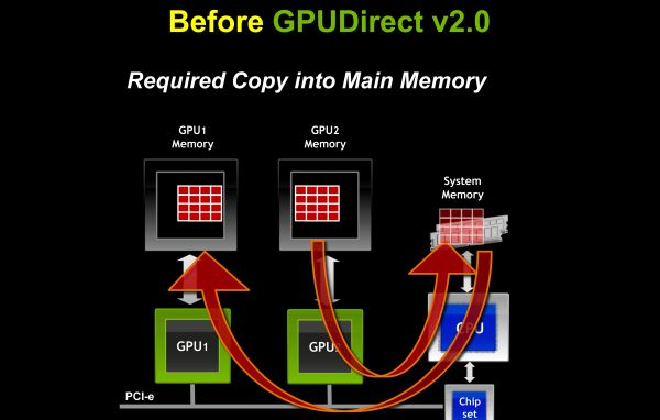 NVIDIA presenta CUDA 4.0 30
