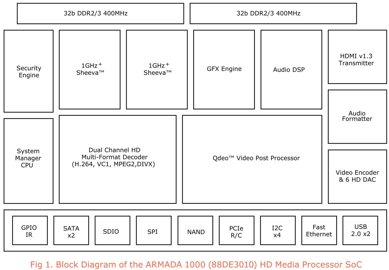 Marvell 88de3010 Nixeus Fusion Xs Brings Into The Dma Market Mpeg 1 Block Diagram Also Integrates A High Performance Graphics Accelerator For Osd And Ui Functionality Unfortunately This Is Just 2d Core From