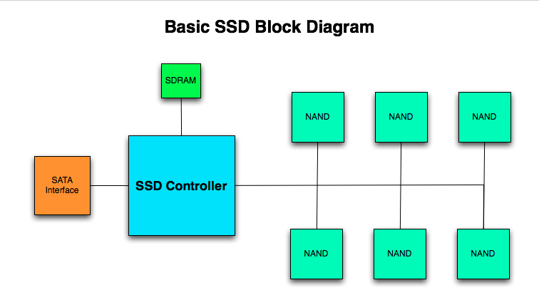 SanDisk-Toshiba Take Back The Crown With A Different Kind of NAND
