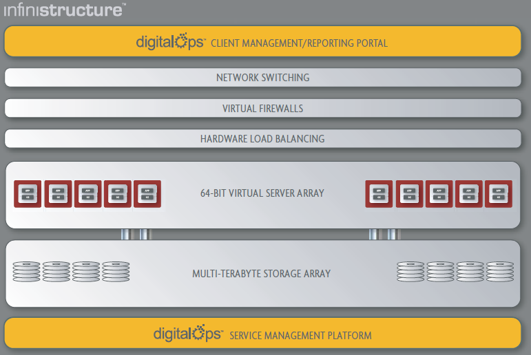 Terremark Enterprise Cloud - Infrastructure as a Service