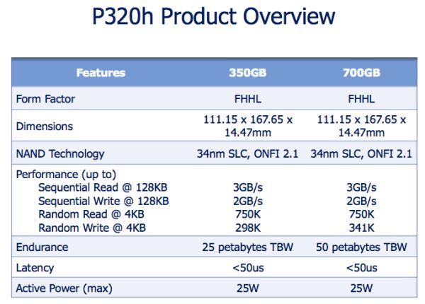 Micron's P320h: A Custom Controller Native PCIe SSD in 350/700GB