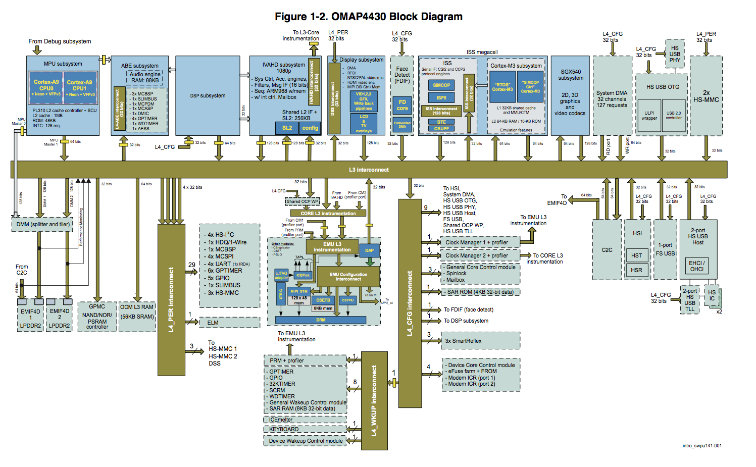 The OMAP 4430 is based on two ARM Cortex A9s, each running at up to 1.0 GHz  and with 1 MB of shared L2 cache. Unlike Tegra 2, however, OMAP 4 includes  ...